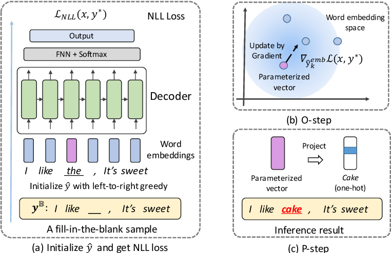 Figure 3 for TIGS: An Inference Algorithm for Text Infilling with Gradient Search