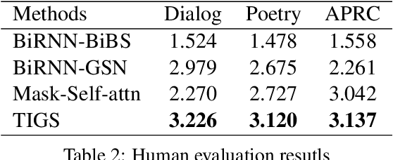 Figure 4 for TIGS: An Inference Algorithm for Text Infilling with Gradient Search
