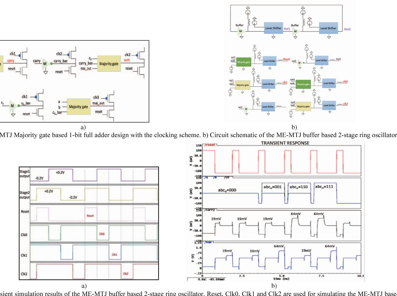 Novel Ring Oscillator Design Using Me Mtj Based Devices Semantic The 1 Bit Full Adder Circuit Scholar