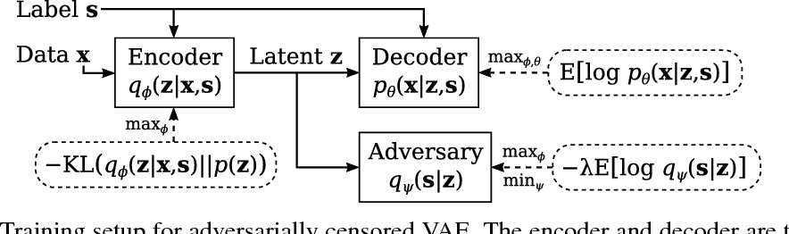 Figure 1 for Invariant Representations from Adversarially Censored Autoencoders
