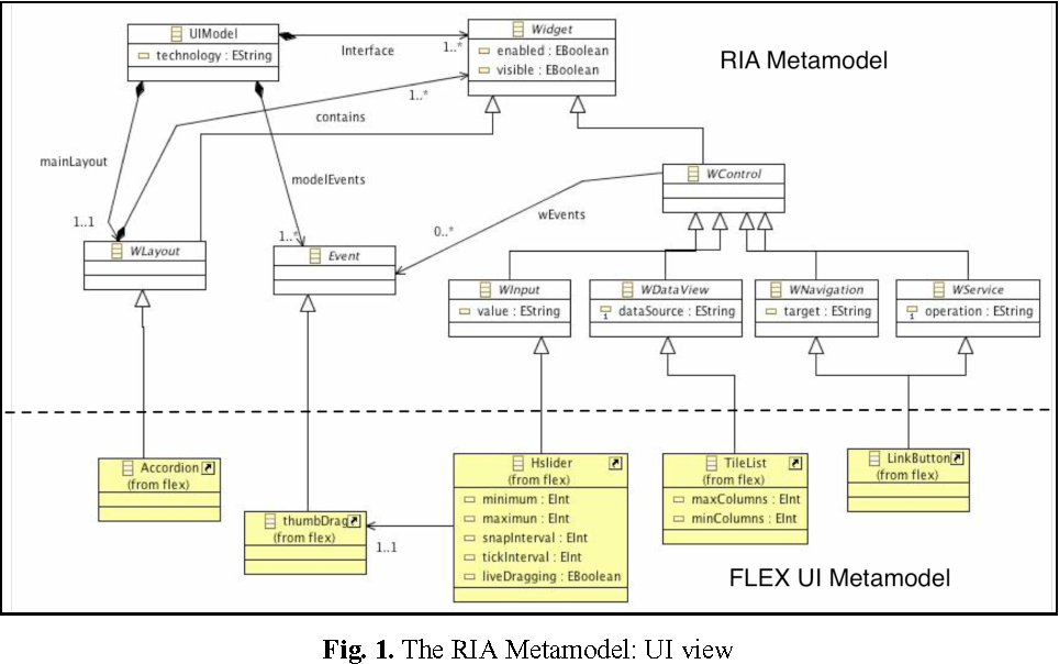 Figure 1 from Facing the Technological Challenges of Web 2.0: A RIA ...