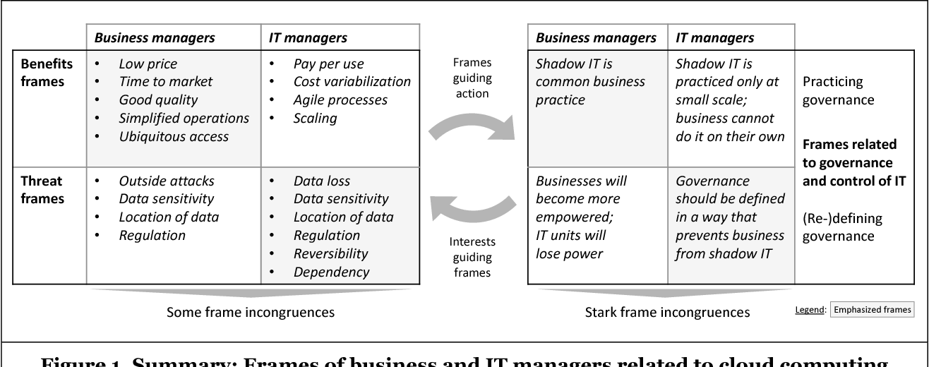 Figure 1 from Two Tales of Technology: Business and IT Managers ...