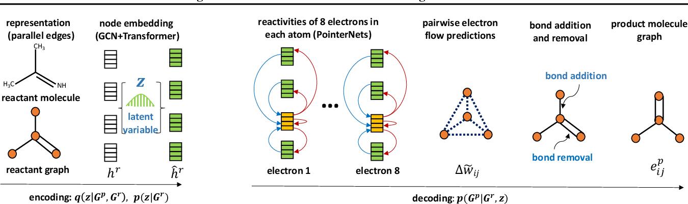 Figure 3 for Non-Autoregressive Electron Redistribution Modeling for Reaction Prediction