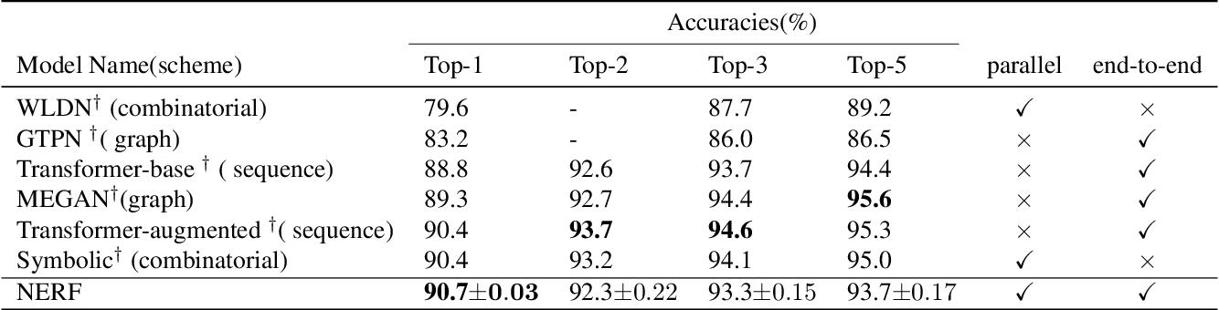 Figure 2 for Non-Autoregressive Electron Redistribution Modeling for Reaction Prediction
