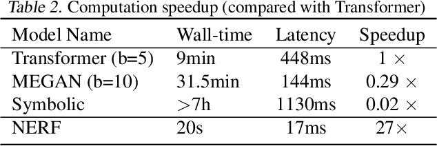 Figure 4 for Non-Autoregressive Electron Redistribution Modeling for Reaction Prediction