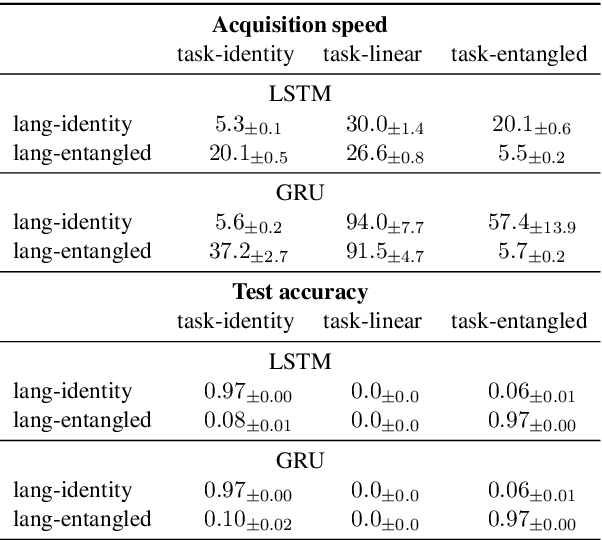 Figure 1 for Emergent Language Generalization and Acquisition Speed are not tied to Compositionality