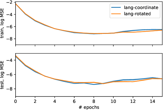 Figure 2 for Emergent Language Generalization and Acquisition Speed are not tied to Compositionality