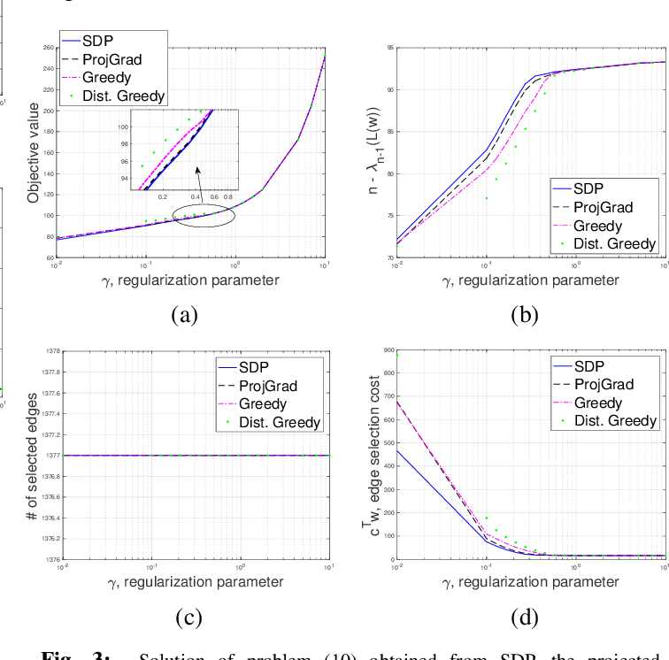 Figure 3 for Accelerated Distributed Dual Averaging over Evolving Networks of Growing Connectivity