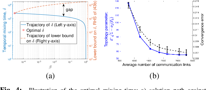 Figure 4 for Accelerated Distributed Dual Averaging over Evolving Networks of Growing Connectivity