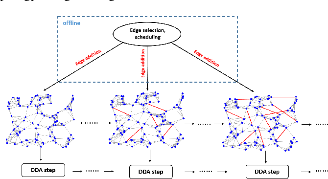 Figure 1 for Accelerated Distributed Dual Averaging over Evolving Networks of Growing Connectivity