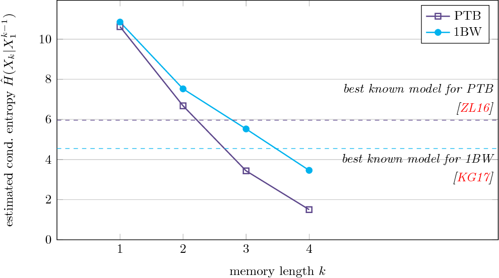 Figure 3 for Entropy Rate Estimation for Markov Chains with Large State Space