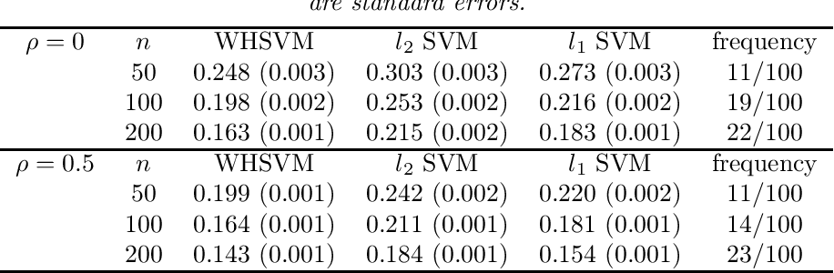 Figure 1 for Structured variable selection in support vector machines