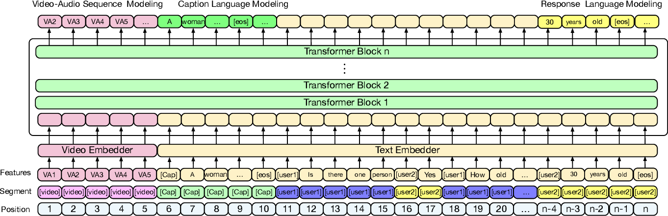 Figure 3 for Bridging Text and Video: A Universal Multimodal Transformer for Video-Audio Scene-Aware Dialog