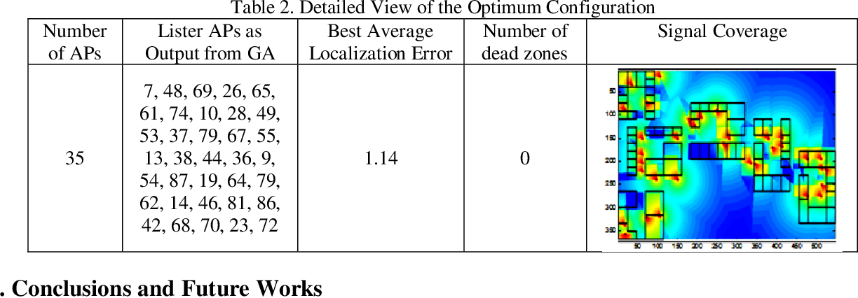 PDF] Optimal Wireless Access Points Placement in a