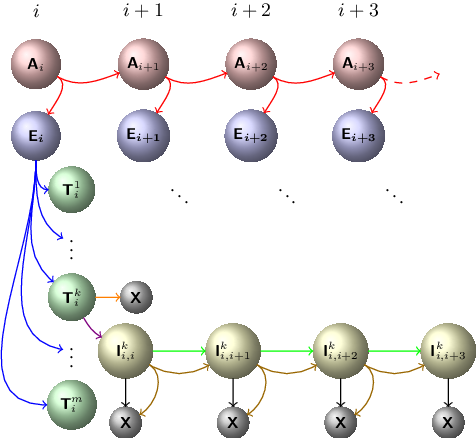 Figure 3 for Neural Segmental Hypergraphs for Overlapping Mention Recognition