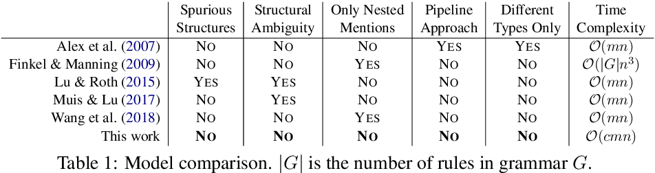 Figure 2 for Neural Segmental Hypergraphs for Overlapping Mention Recognition