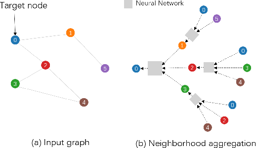 Figure 2 for GNNVis: A Visual Analytics Approach for Prediction Error Diagnosis of Graph Neural Networks