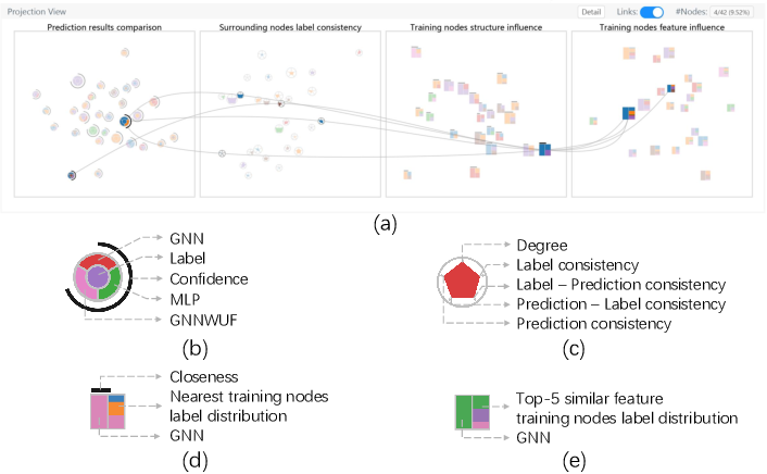 Figure 3 for GNNVis: A Visual Analytics Approach for Prediction Error Diagnosis of Graph Neural Networks
