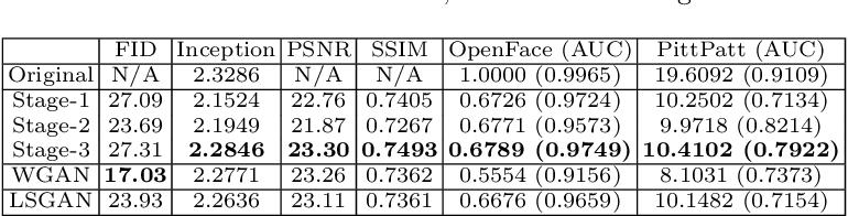 Figure 4 for RankGAN: A Maximum Margin Ranking GAN for Generating Faces