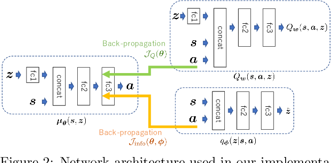 Figure 3 for Discovering Diverse Solutions in Deep Reinforcement Learning