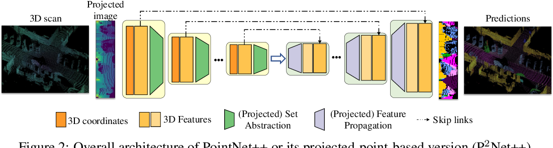 Figure 3 for Projected-point-based Segmentation: A New Paradigm for LiDAR Point Cloud Segmentation