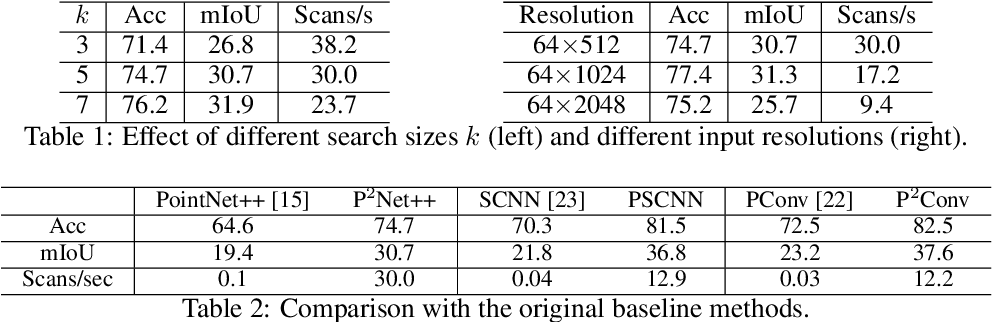 Figure 2 for Projected-point-based Segmentation: A New Paradigm for LiDAR Point Cloud Segmentation