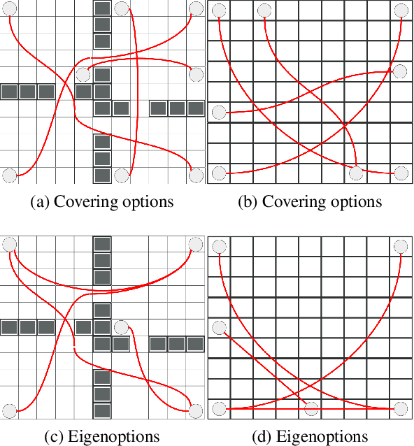 Figure 4 for Discovering Options for Exploration by Minimizing Cover Time