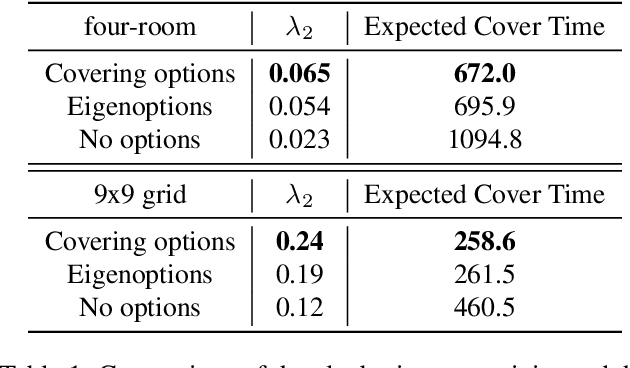 Figure 2 for Discovering Options for Exploration by Minimizing Cover Time