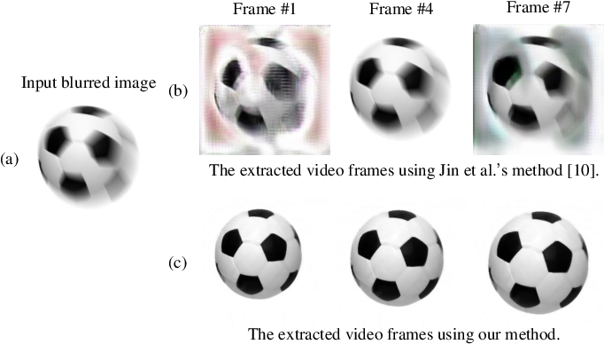 Figure 1 for Affine-modeled video extraction from a single motion blurred image