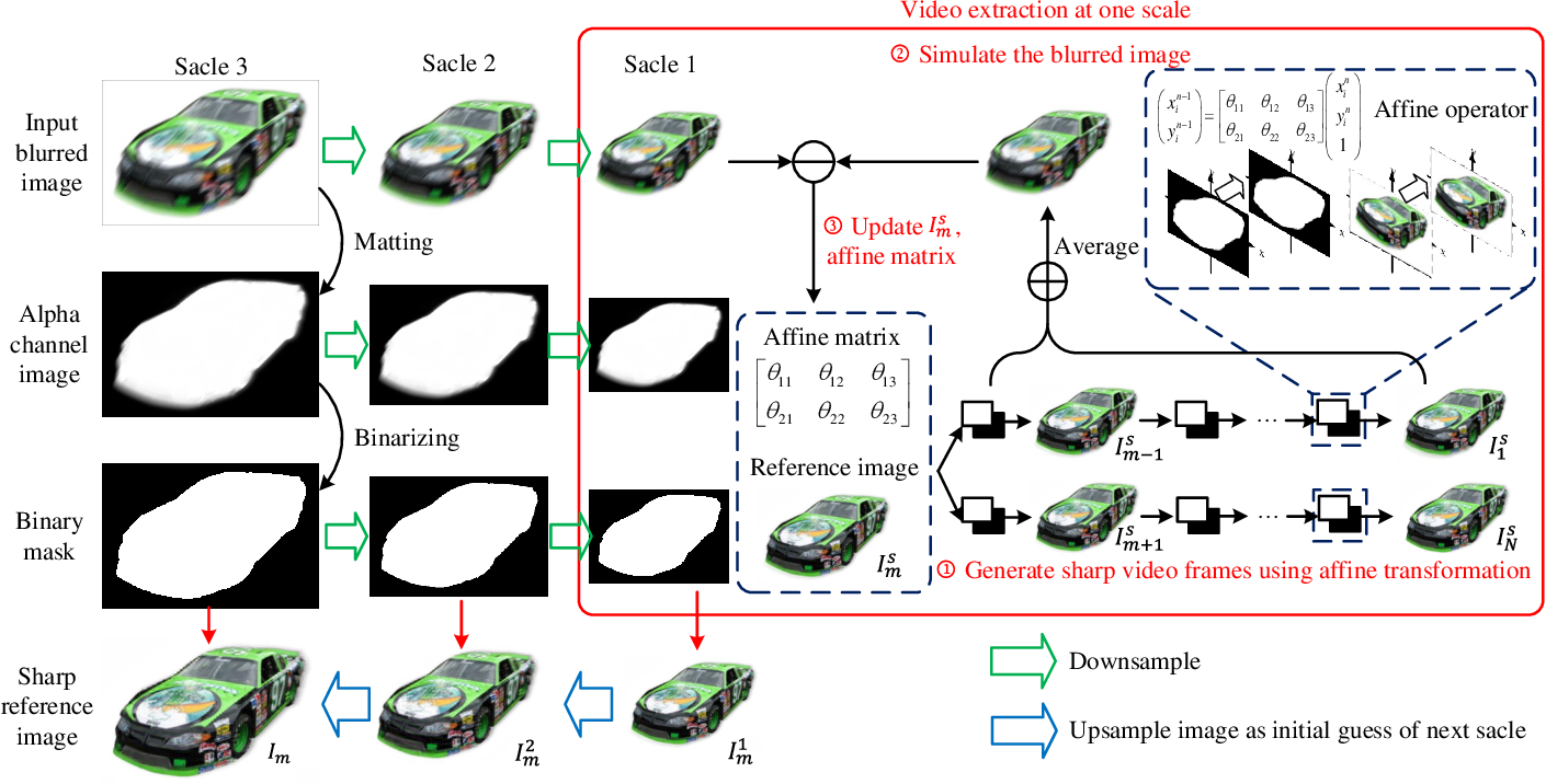 Figure 2 for Affine-modeled video extraction from a single motion blurred image