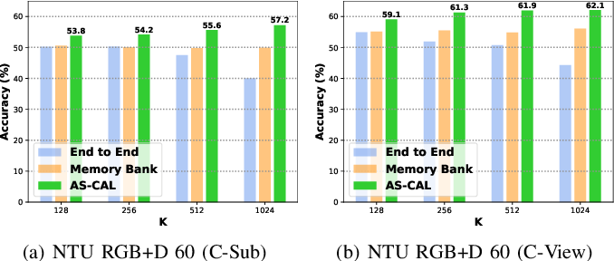 Figure 4 for Augmented Skeleton Based Contrastive Action Learning with Momentum LSTM for Unsupervised Action Recognition