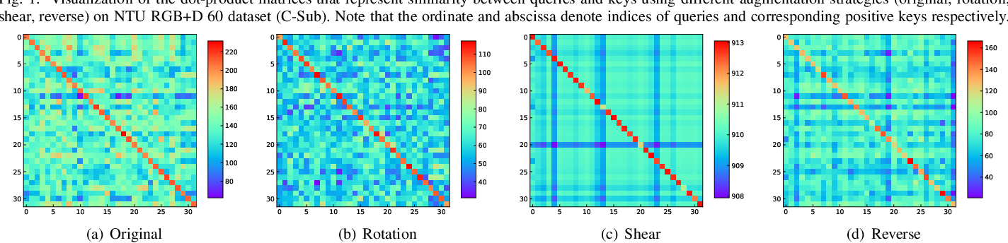 Figure 2 for Augmented Skeleton Based Contrastive Action Learning with Momentum LSTM for Unsupervised Action Recognition