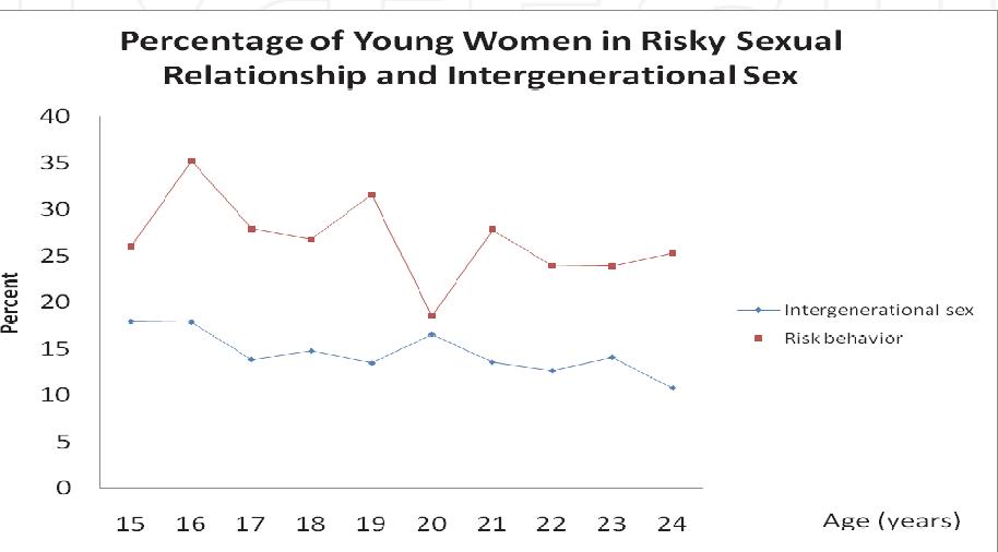 Sex Inter-generational transactional