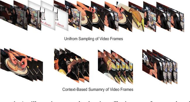 Figure 1 for CNN-Based Prediction of Frame-Level Shot Importance for Video Summarization