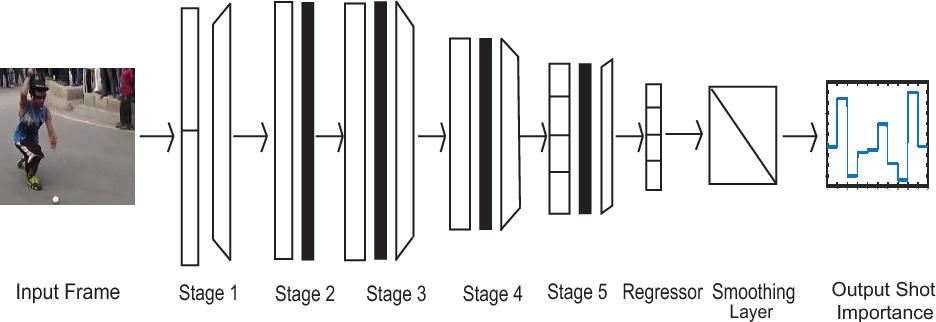 Figure 3 for CNN-Based Prediction of Frame-Level Shot Importance for Video Summarization