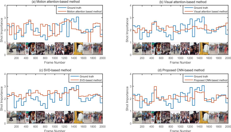 Figure 4 for CNN-Based Prediction of Frame-Level Shot Importance for Video Summarization