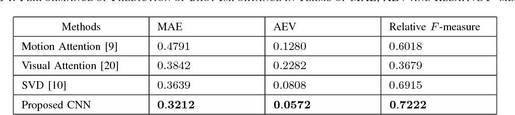 Figure 2 for CNN-Based Prediction of Frame-Level Shot Importance for Video Summarization