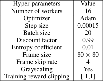 Figure 2 for Asynchronous Advantage Actor Critic: Non-asymptotic Analysis and Linear Speedup