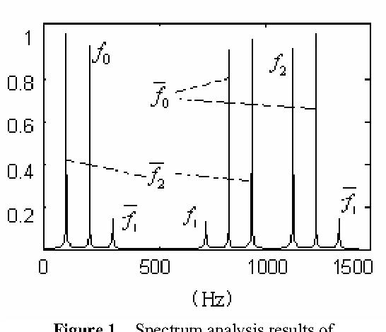 Figure 1. Spectrum analysis results of signal in uniform sampling case