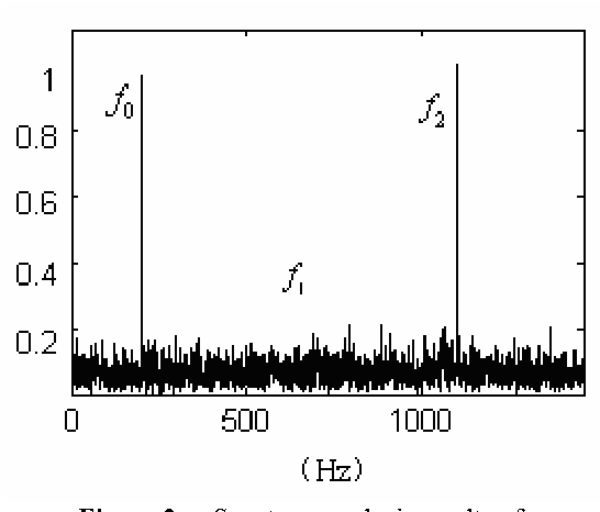 Figure 2. Spectrum analysis results of signal in nonuniform sampling case