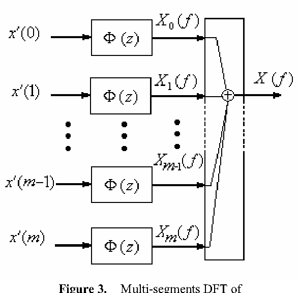 Figure 3. Multi-segments DFT of periodically nonuniform sampling