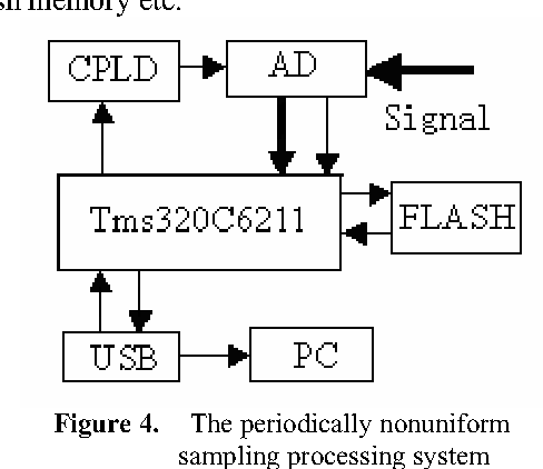 Figure 4. The periodically nonuniform sampling processing system