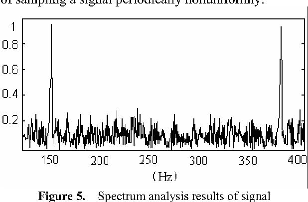 Figure 5. Spectrum analysis results of signal in nonuniform sampling case