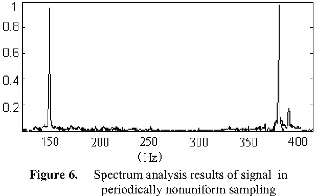 Figure 6. Spectrum analysis results of signal in periodically nonuniform sampling