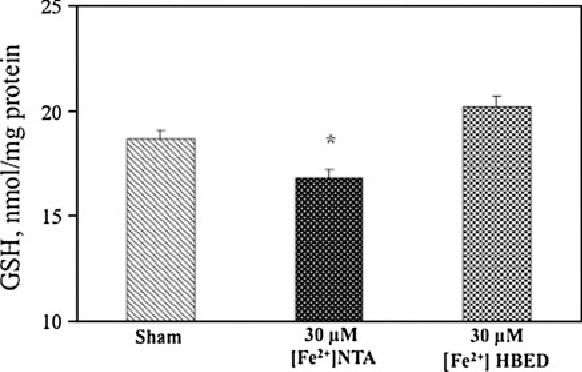Fig. 2 Assessment of glutathione (GSH) of RPAEC challenged with [Fe2?]. GSH measurement was conducted with ThioGlo-1 probe as described in ''Materials and methods''.*P \ 0.04 versus sham treatment (n = 6, Dunnett's test)