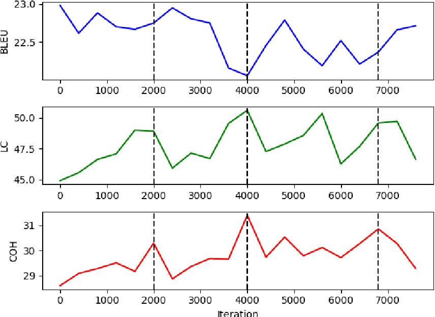 Figure 4 for Leveraging Discourse Rewards for Document-Level Neural Machine Translation