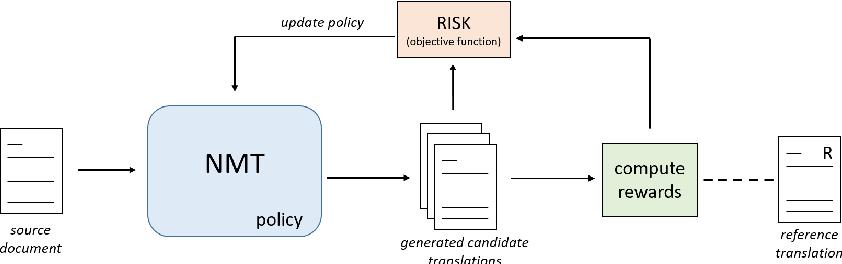 Figure 1 for Leveraging Discourse Rewards for Document-Level Neural Machine Translation