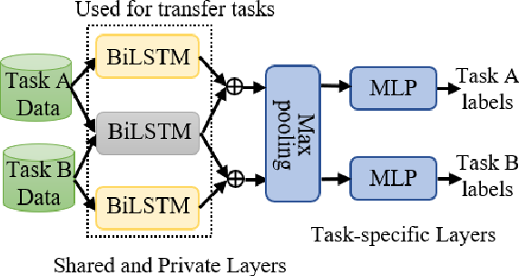 Figure 1 for Multi-task Learning for Universal Sentence Embeddings: A Thorough Evaluation using Transfer and Auxiliary Tasks