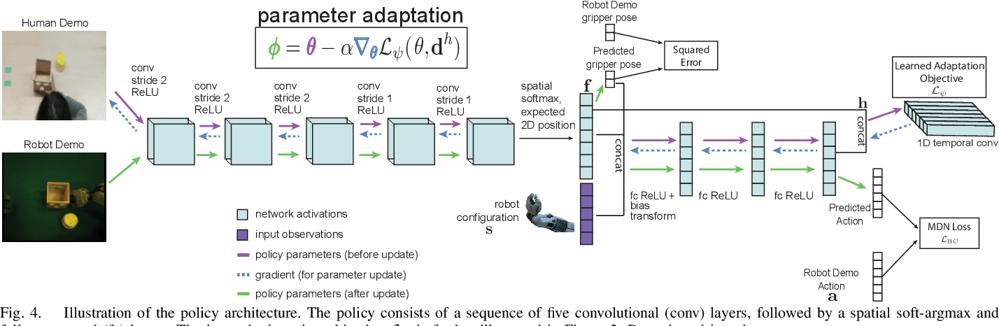 Fig. 4. Illustration of the policy architecture. The policy consists of a sequence of five convolutional (conv) layers, followed by a spatial soft-argmax and fully-connected (fc) layers. The learned adaptation objective Lψ is further illustrated in Figure 2. Best viewed in color.