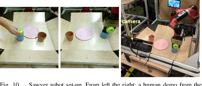 Fig. 10. Sawyer robot set-up. From left the right: a human demo from the robot's perspective, the policy execution from the robot's perspective, and an photo illustrating the experimental set-up.
